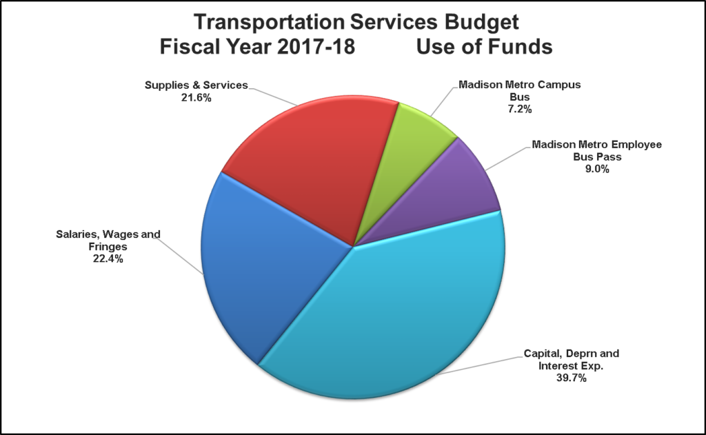 Pie chart with percentages of funding uses broken down. Email transportation@wisc.edu for a text version.