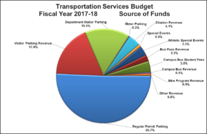 Pie chart with percentages of funding sources broken down. Email transportation@wisc.edu for a text version.