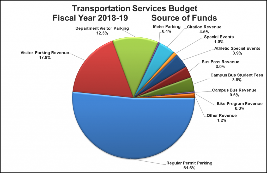 Breakdown of the Transportation Services budget for source of funds in FY18-19: department visitor parking (12.3%), meter parking (0.4%), citation revenue (4.5%), special events (1%), athletic special events (3.9%), bus pass revenue (3%), campus bus student fees (3.8%), campus bus revenue (0.5%), bike program revenue (0%), other revenue (1.2%), regular permit parking (51.6%), visitor parking revenue (17.8%).