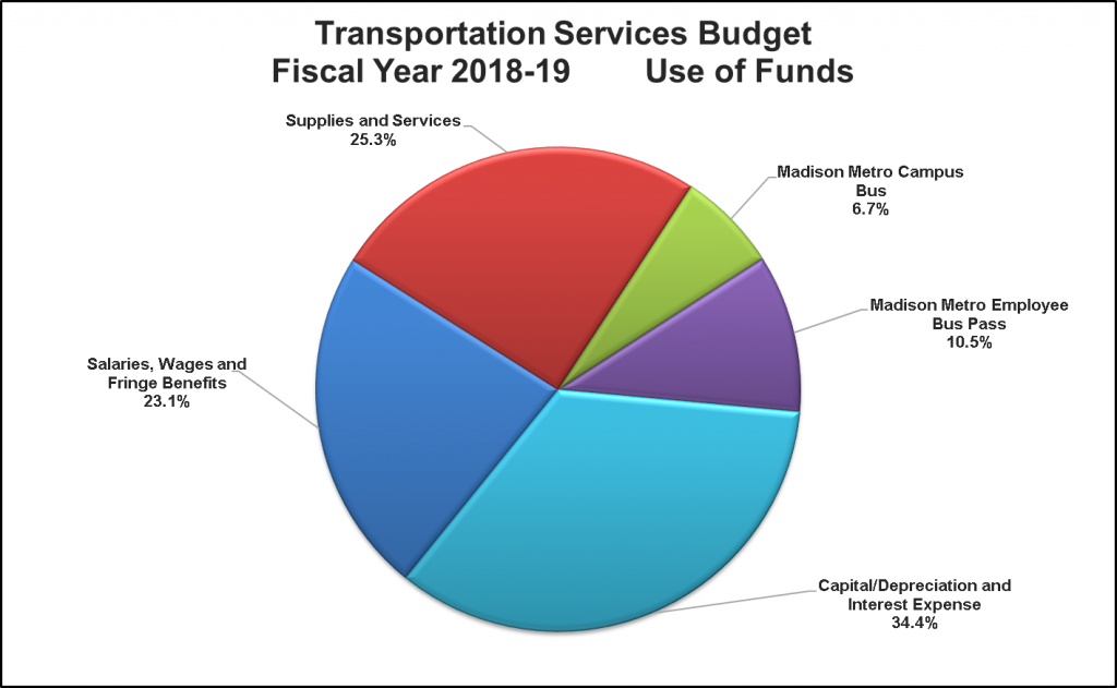Pie chart of breakdown of the Transportation Services use of funds: supplies and services (25.3%), Madison Metro campus bus (6.7%), Madison Metro employee bus pass (10.5%), salaries/wages/fringe benefits (23.1%), capital/depreciation and interest expense (34.4%).